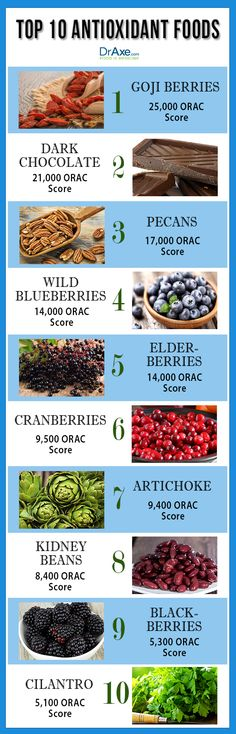 top 10 Antioxidant foods list
