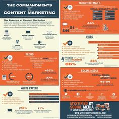 The importance of content marketing illustrated in this infographic from Mystified By Social Media