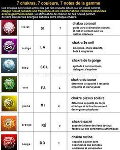 chakra – chakra coronal propriétés du chakra de l'avenir 7 Chakras, Sept Chakras, Ayurveda, Chakra Du Plexus Solaire, Sanskrit Names, Kundalini Yoga, Reiki, Meditation, Notes