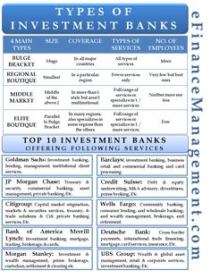 Types of Investment Banks – Finance tips, saving money, budgeting planner Bank Financial, Accounting And Finance, Financial Literacy, Economics Lessons, Financial Modeling, Investment Tips, Investment Companies, Investment Property, Financial Analysis