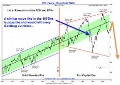 Image result for dow silver ratio