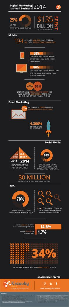 This Digital marketing infographic outlines how digital marketing has reached new heights in 2014. It is the de facto way to grow your small business.