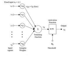 ARTIFICIAL NEURAL NETWORKS - A neural network tutorial Mathematical Model1