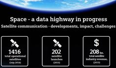 The infographic on satellite communication shows recent developments, its global impact and challenges, focusing on interference threatening data integrity. Communication Development, Communication Networks, Data Integrity, Infographic, Product Launch, Management, Technology, Marketing, Tech