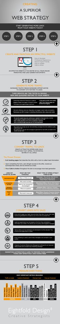 Creating a Superior Web Strategy Infographic Seo Marketing, Business Marketing, Marketing And Advertising, Content Marketing, Internet Marketing, Online Marketing, Social Media Marketing, Digital Marketing, Web Design