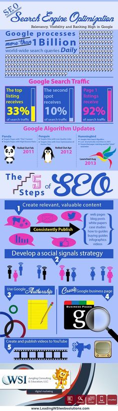 #SEO, Search Engine Optimization, is a critical component of any successful digital marketing plan. This SEO #infographic highlights 5 steps to creating a successful SEO strategy.  It also graphically depicts the ever-changing SEO landscape.
