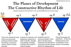 Human Development is Messy. Montessori's Four Planes Helps. - Human Development is Messy. Montessori's Four Planes Helps. — Child Development Institute of th - Child Development Chart, Child Development Activities, Development Quotes, Toddler Development, Human Development, Montessori Quotes, Montessori Homeschool, Maria Montessori, Montessori Theory