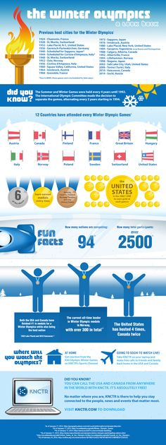 The History of the Winter Olympics