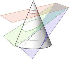 image of conical sections Geometric Formulas, Geometric Shapes Art, Math Art, Fun Math, Maths, Math Worksheets, Math Activities, Mathematics Geometry, Geometry Problems