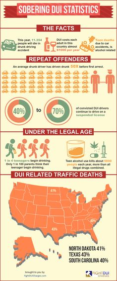 Case Study: DUI Offense Rates By State #infographic http://bit.ly/2mvUxoF