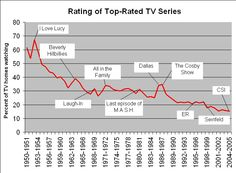Long tail of television. Rating of top-rated US Tv series.