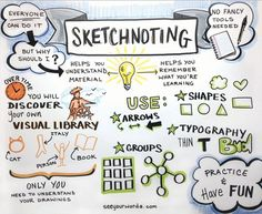Sketchnoting - graphic facilitation is a great way to organize thoughts and ideas in a way that everyone can visualize. If you're a doodler, try offering up your sketched notes at your next meeting. Visual language is powerful!