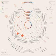 Data Visualization : I lettori del PD la data visualization #network #dataviz #constellatio