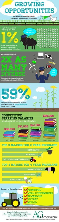 Agriculture students make up less than 1% of the total number of students enrolled in postsecondary education, but there are so many more opportunities available in the agriculture and food industries. Check out this info graphic and AgCareers.com to learn more about them.