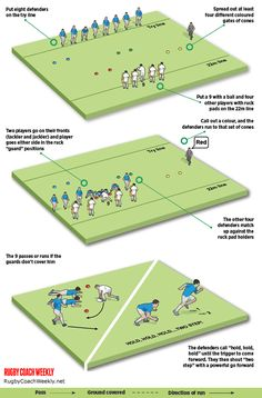 Rugby Drills, Rugby Poster, Rugby Coaching, Rugby Training, Fun Games, Wellness, Football, Sports, Blog