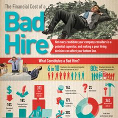 The Financial Cost of a Bad Hire