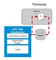 SAP BW Accelerator  #saptraninig #hanatraining #saphana #saphanatraining More info : info@zarantech.com Ph: 515-309-7846