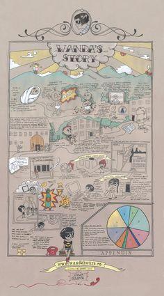 curriculum vitae by wanda hutira, via Behance