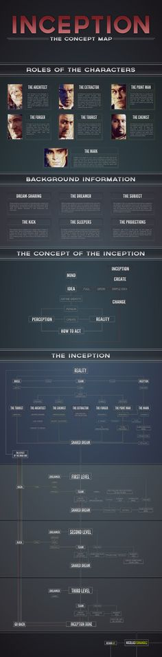 Inception: The Concept Map Movie Hacks, Movie Memes, Movie Tv, Nolan Film, Mental Map, Fritz Lang, Good Movies To Watch, Movie Collection, Stanley Kubrick