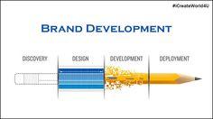 Develop your Brand. #Branding #BrandDevelopment #iSMM