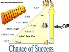 Attitude & Success