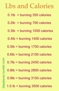 Burning calories to lose weight ratio