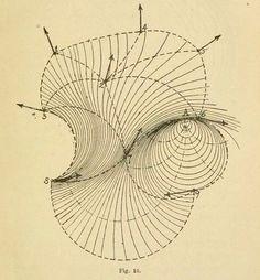 Diagram of the physics of liquids. Archives des sciences physiques et naturelles. Geometry Art, Sacred Geometry, Blackwork, Scientific Drawing, Fluid Dynamics, Geometric Drawing, Technical Drawing, Science Art, Gravure
