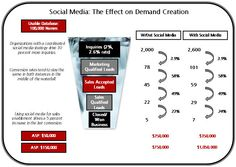 Social Media and the impact of demand creation using the SiriusDecisions Demand Metric Waterfall Model Marketing Automation, Infographic, Waterfall, Names, Social Media, Model, Scale Model, Waterfalls