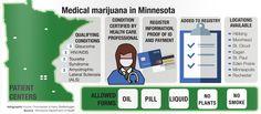 Minnesota marijuana program to add condition