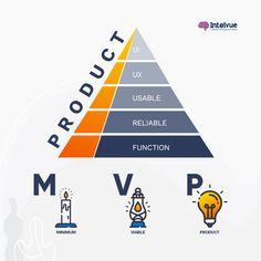 """Do you want to learn """"How To Build a Minimum Viable Product That's Immediately Valuable""""? If so, this article will help you to understand the process of building a perfect MVP for your end product. Let's dive in. #MVPPRODUCT #AWEBANDMOBILEAPPLICATIONDEVELOPMENTCOMPANYINTELVUE #UI #UX #NEWPRODUCT #MVP Product Development Process, Mobile Application Development, App Development, Business Management, Management Tips, Design Thinking, Ui Ux, Business Fashion, Web Design"""