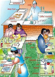 เรียนภาษาอังกฤษ ความรู้ภาษาอังกฤษ ทำอย่างไรให้เก่งอังกฤษ  Lingo Think in English!! :): คำศัพท์ภาษาอังกฤษน่ารู้เกี่ยว Things in a Restaura...