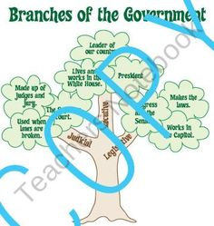 Good idea for teaching Branches of Government for Elementary Education- great visual aid [you would have to re-create] Jenny Larson