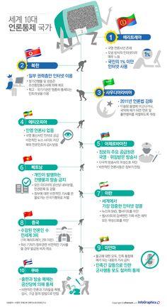 언론통제가 가장 심한 나라는 '에리트리아 · 북한' - 조선닷컴 인포그래픽스 South Korea North Korea, Print Design, Graphic Design, Information Design, Social Studies, Sentences, Infographic, Knowledge, Politics