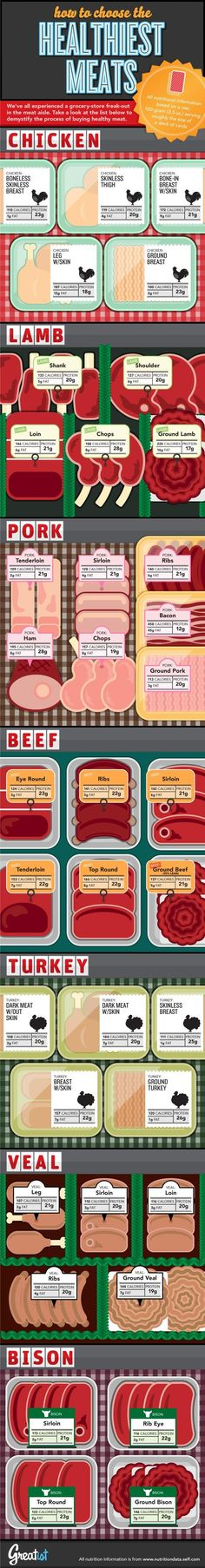 How to Choose the Healthiest Meats. AWESOME quick cheat sheet w basic info by meat type/cut (includes cal / fat / protein).
