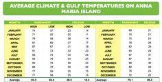 Average Temperature Weather on Anna Maria Island, Floridahttp://www.annamariaislandhomerental.com https://www.facebook.com/AnnaMariaIslandBeachLife?ref=tn_tnmn