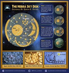 The Nebra Sky Disk And The Pleiades. The 'Nebra Sky Disk' was an ancient star map constructed in Germany at around 1600 BCE. It depicts several key features of the sky Ancient Symbols, Ancient Artifacts, Ancient Aliens, Ancient History, Ancient Scripts, Mayan Symbols, Viking Symbols, Egyptian Symbols, Viking Runes