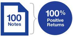 100 Notes = 100% Positive Returns