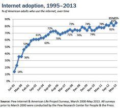 Adopción de la Internet por adultos en EEUU del 1995 al 2013 -Pew Internet (mayo-2013)