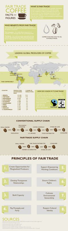 Fair Trade Coffee Facts and Figures