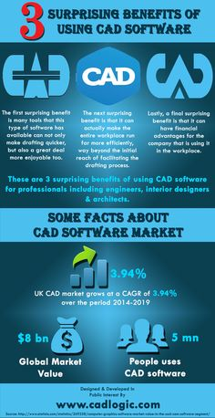 This infographic provide information on 3 Surprising Benefits Of Using CAD Software. For more info please visit: http://www.cadlogic.com