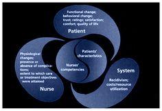 Florence Nightingale Philosophy of Nursing | Synergy Model