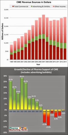 Pharma Marketing Blog: Total CME Revenue is Up, But Pharma Support is Down (Again) in 2013