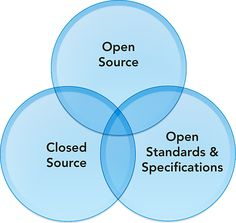 """Don't call it """"open source"""" unless you mean it -- http://christianheilmann.com/2012/10/22/dont-call-it-open-source-unless-you-mean-it/"""
