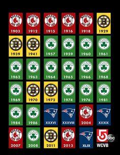 Boston Sports Championship years Boston Bruins Boston Red Sox Boston Celtics New England Patriots