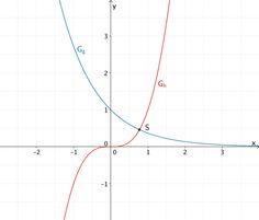 Graphen der Funktionen g und h