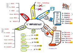 Conjugaison – carte l'imparfait … Conjugation – map imperfect … Source by sophiecusset French Verbs, French Grammar, French Tenses, French Teaching Resources, Teaching French, Teacher Resources, Learn To Speak French, Sketch Note, French Worksheets