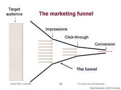 The Marketing Funnel The Marketing, Business, Reading, Store, Business Illustration
