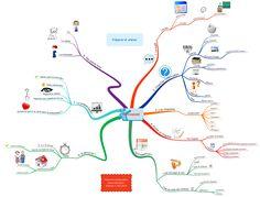 Préparez un exposé pour l'école avec une carte mentale (ou mindmap) ! Cycle 3, Psychology, Mindfulness, Concept, Instructions, Activities, School, France, Productivity