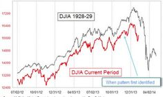 This Chart Compares the 1929 Stock Market Crash and the Current Market - And It is Freaky