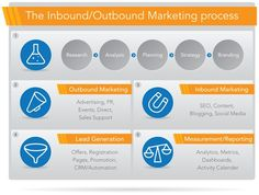 Inbound and Outbound Marketing Process Marketing Process, Inbound Marketing, Marketing Tools, Marketing And Advertising, Online Marketing, Digital Marketing, Web Development Company, Lead Generation, Branding